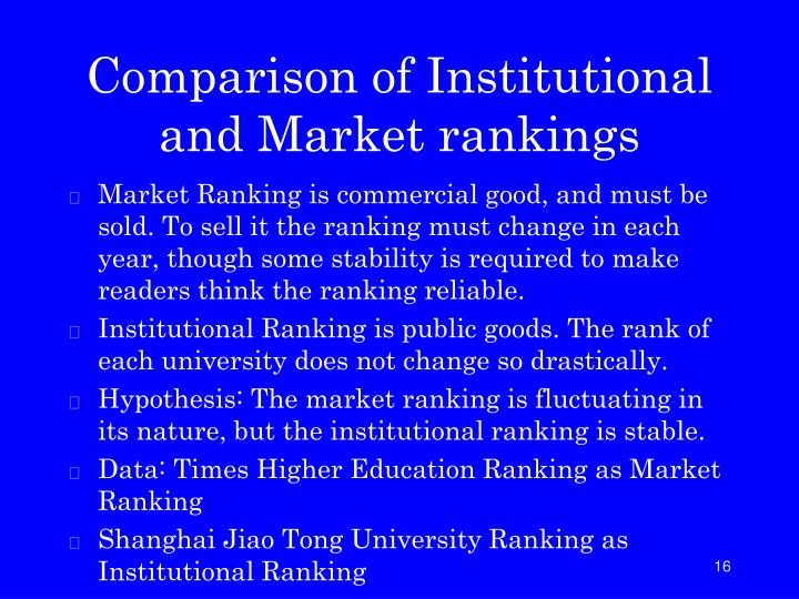 Comparison of Institutional and Market rankings