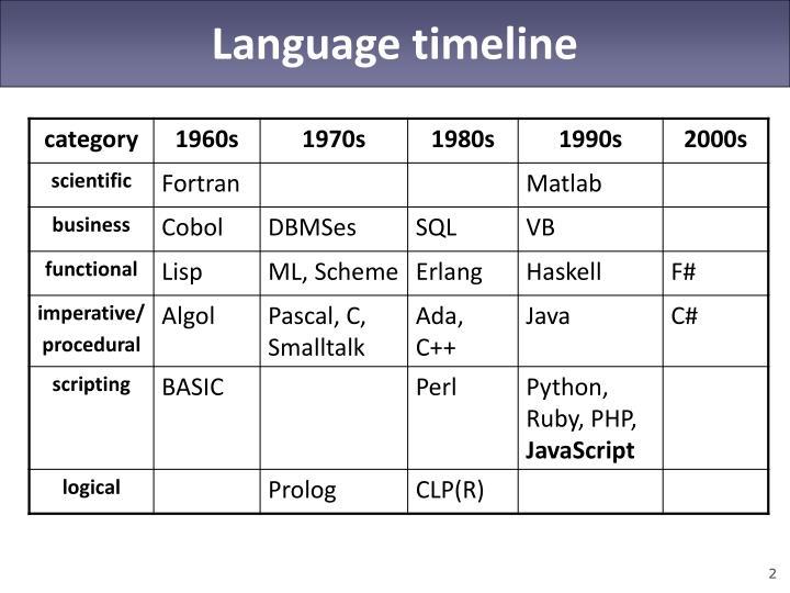 Language timeline