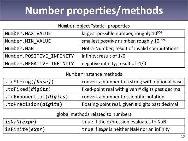 Number properties/methods