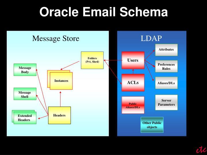 Oracle Email Schema