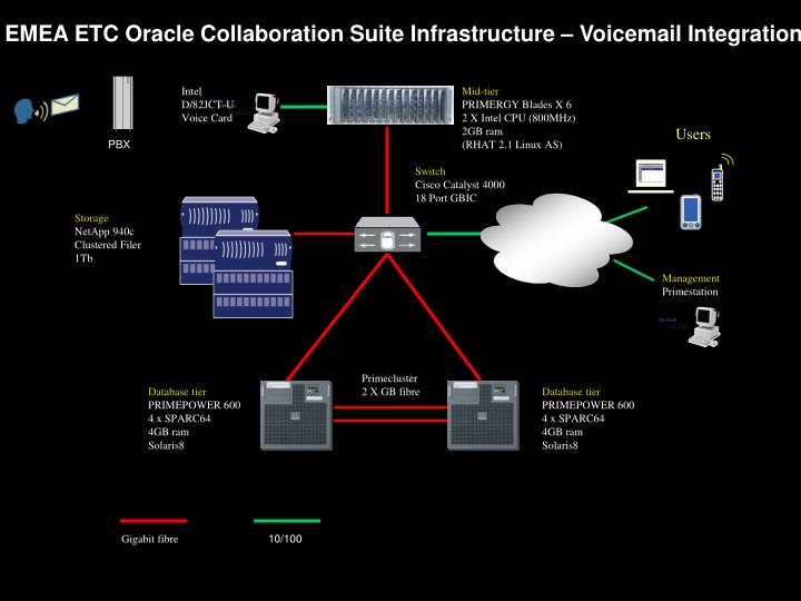 EMEA ETC Oracle Collaboration Suite Infrastructure – Voicemail Integration