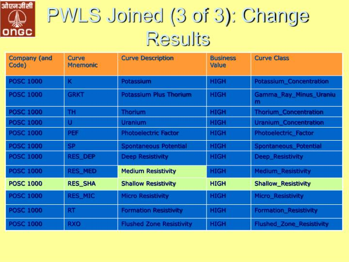 PWLS Joined (3 of 3): Change Results