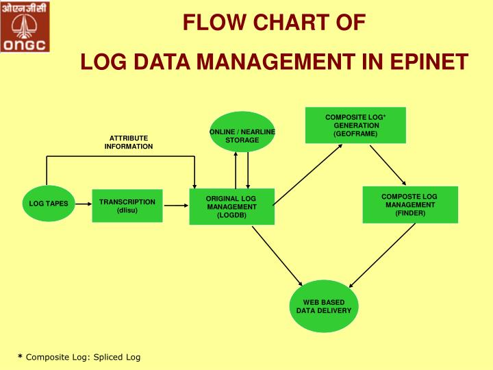 FLOW CHART OF