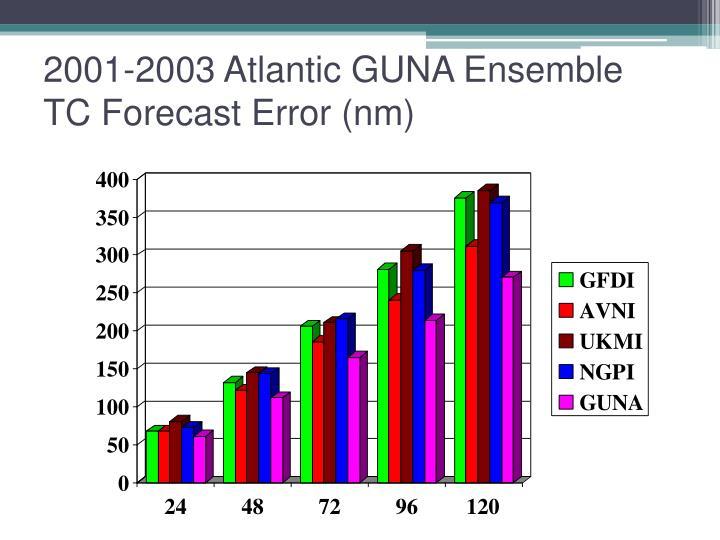 2001-2003 Atlantic GUNA Ensemble TC Forecast Error (nm)