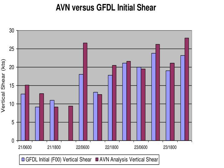 AVN vs. GFDL Initial Vertical Shear