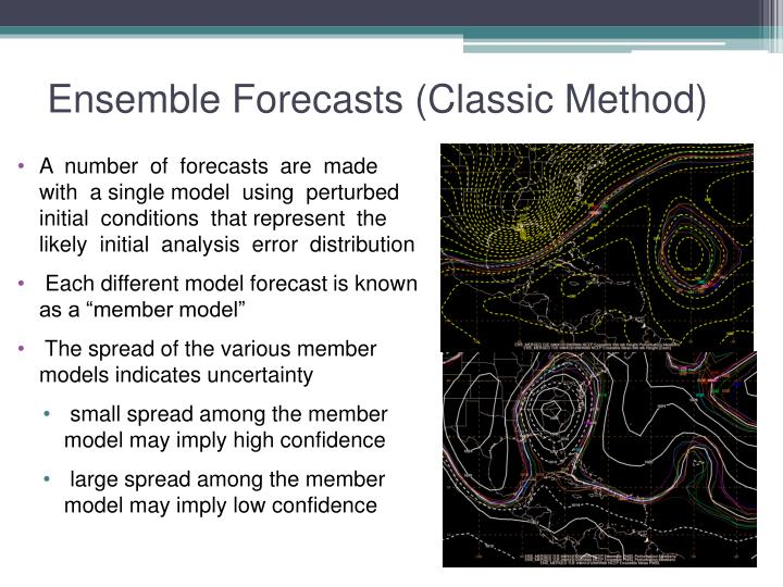 Ensemble Forecasts (Classic Method)