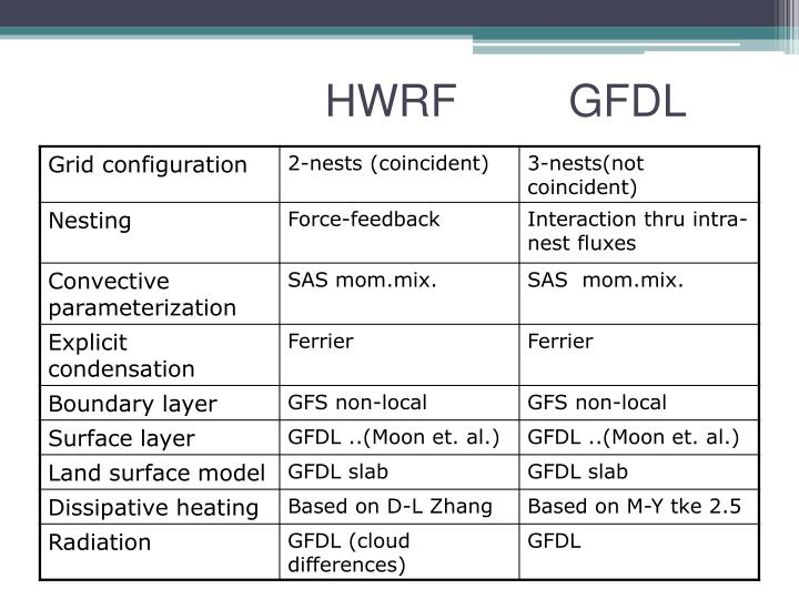 HWRF         GFDL