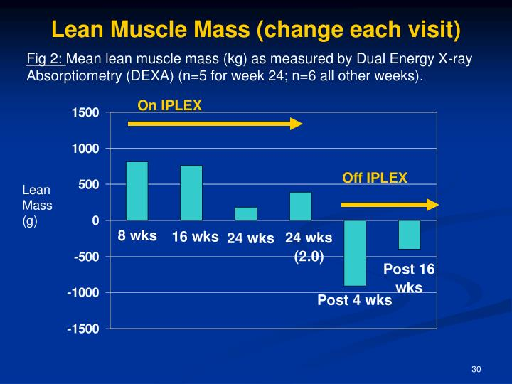 Lean Muscle Mass (change each visit)