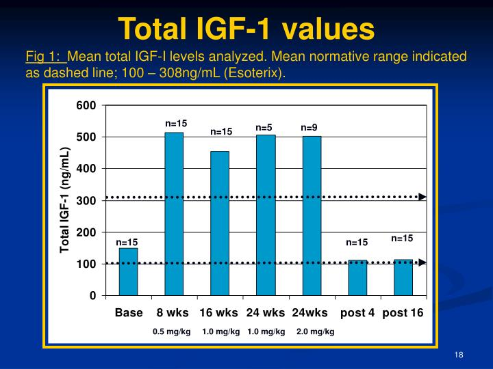 Total IGF-1 values