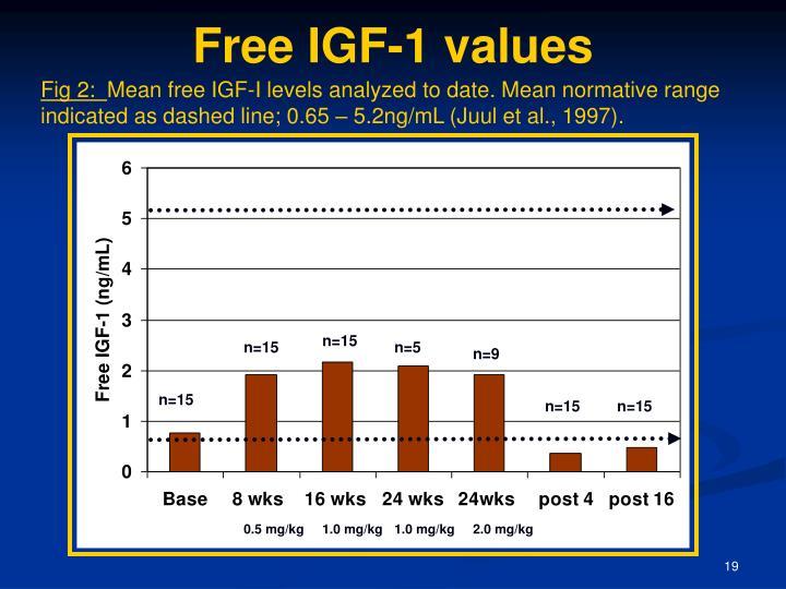 Free IGF-1 values