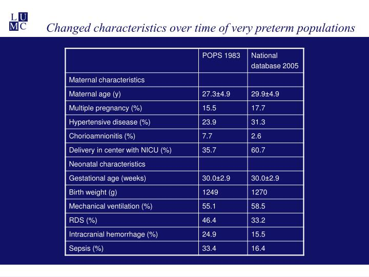 Changed characteristics over time of very preterm populations