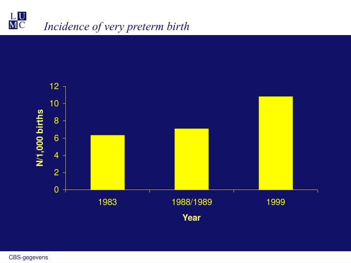 Incidence of very preterm birth