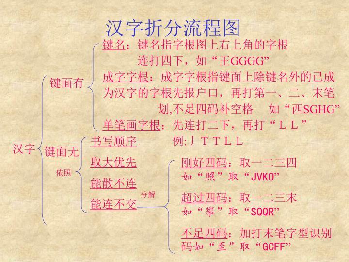 汉字折分流程图