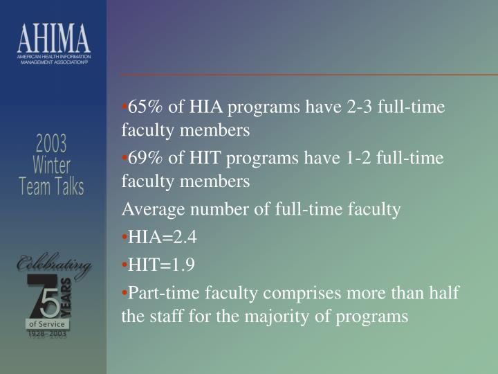65% of HIA programs have 2-3 full-time faculty members