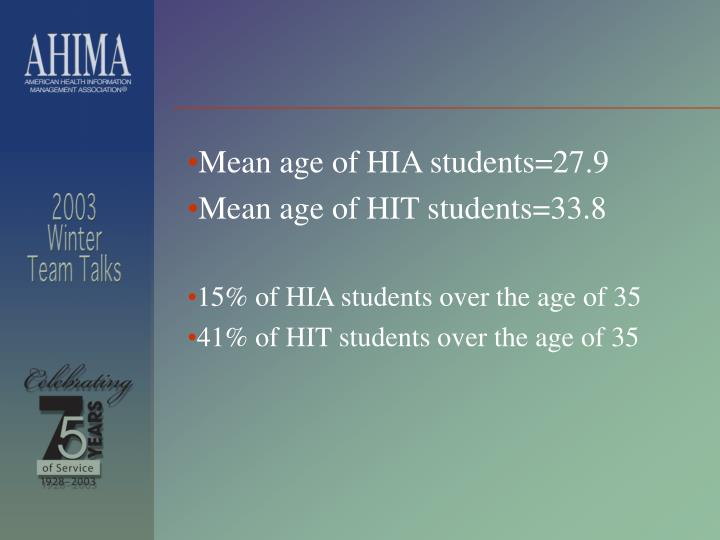 Mean age of HIA students=27.9