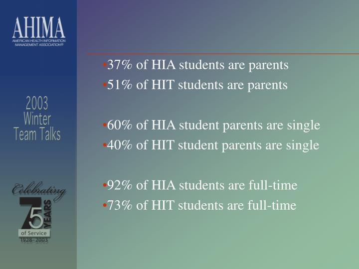 37% of HIA students are parents