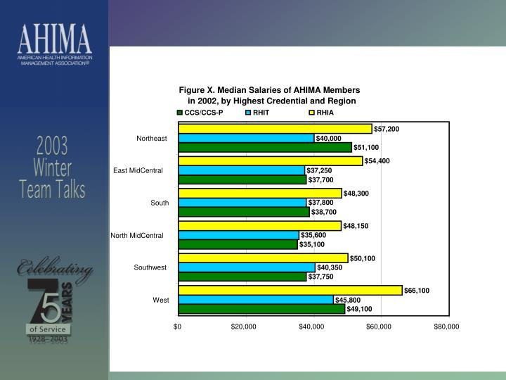 Figure X. Median Salaries of AHIMA Members