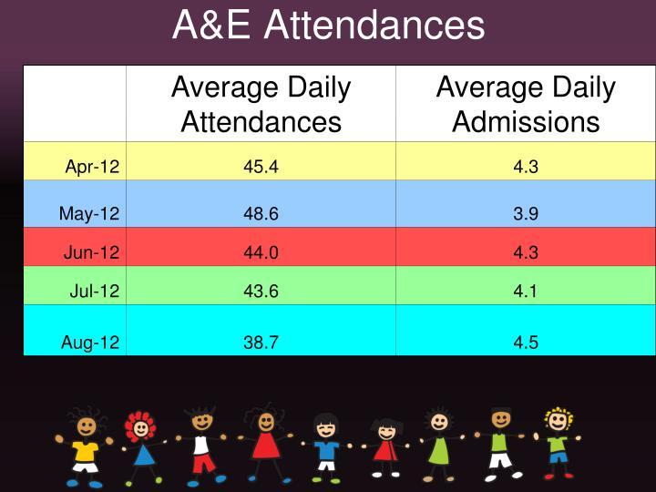 A&E Attendances