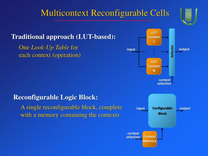 Multicontext