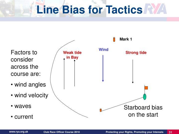 Line Bias for Tactics