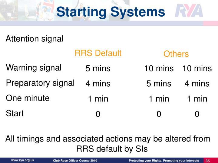 RRS Default