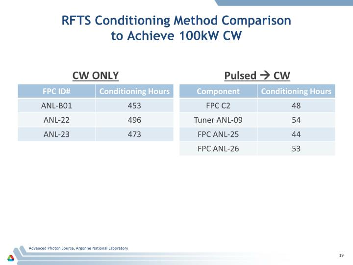 RFTS Conditioning Method Comparison