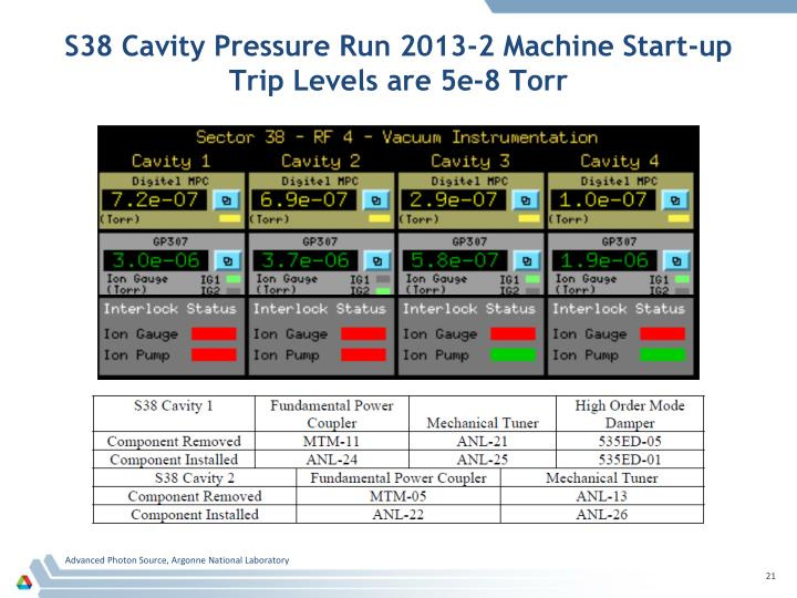S38 Cavity Pressure Run 2013-2 Machine Start-up