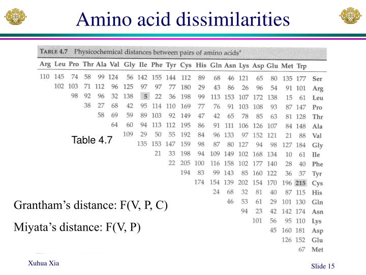 Amino acid dissimilarities