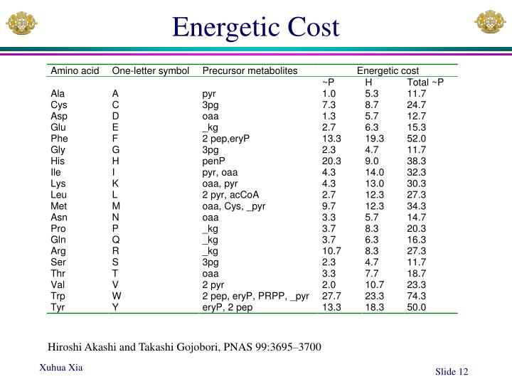 Energetic Cost