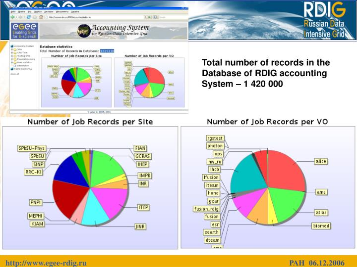 Total number of records in the Database of RDIG accounting System –