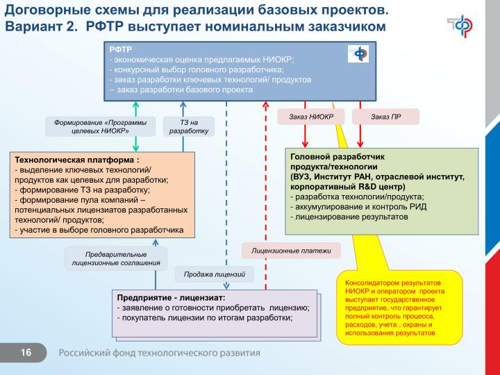Договорные схемы для реализации базовых проектов.