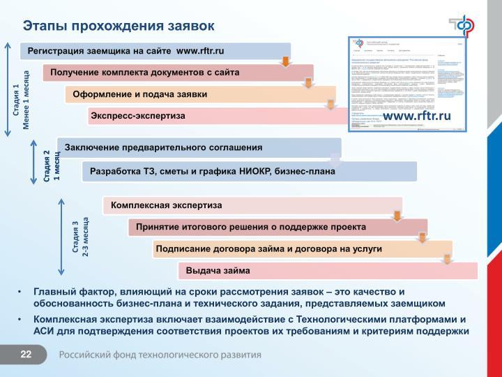 Этапы прохождения заявок