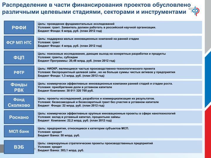 Распределение в части финансирования проектов обусловлено различными целевыми стадиями, секторами и инструментами
