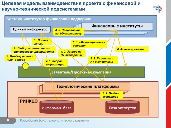 Целевая модель взаимодействия проекта с финансовой и научно-технической подсистемами