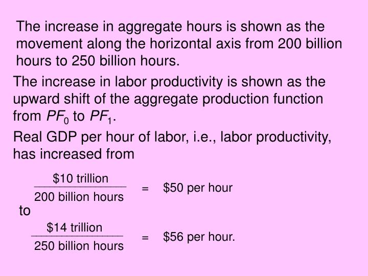 The increase in aggregate hours is shown as the movement along the horizontal axis from 200 billion hours to 250 billion hours.