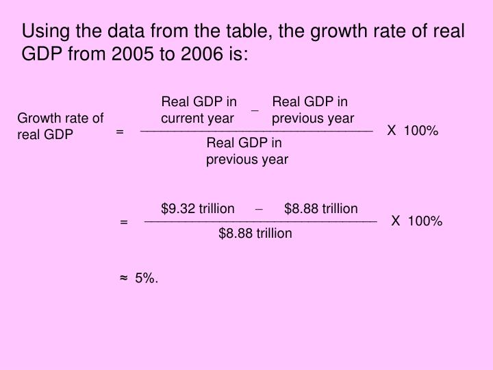 Using the data from the table, the growth rate of real GDP from 2005 to 2006 is: