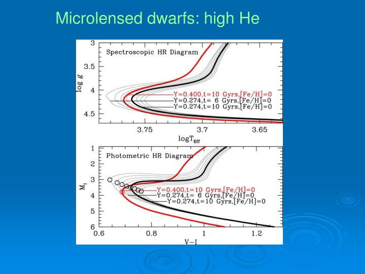 Microlensed dwarfs: high He