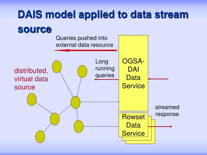 DAIS model applied to data stream source