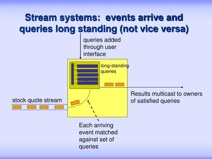Stream systems:  events arrive and queries long standing (not vice versa)