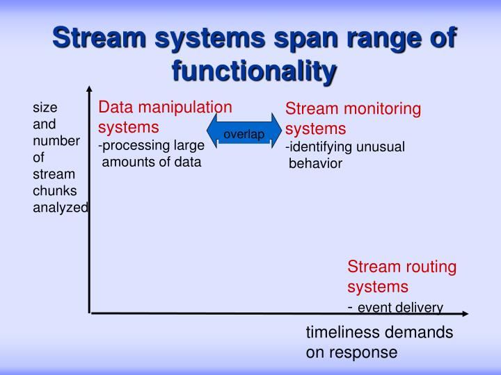 Stream systems span range of functionality