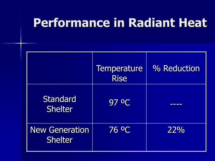 Performance in Radiant Heat