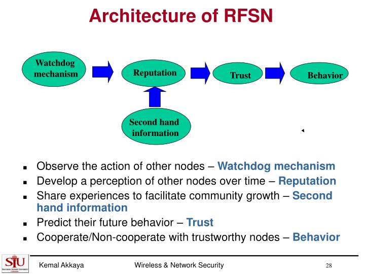 Architecture of RFSN