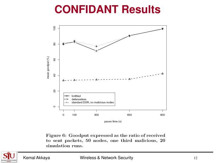 CONFIDANT Results