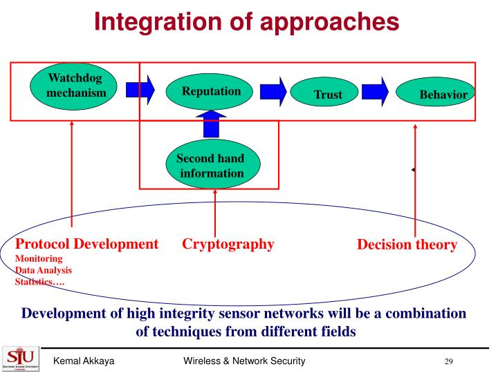 Integration of approaches