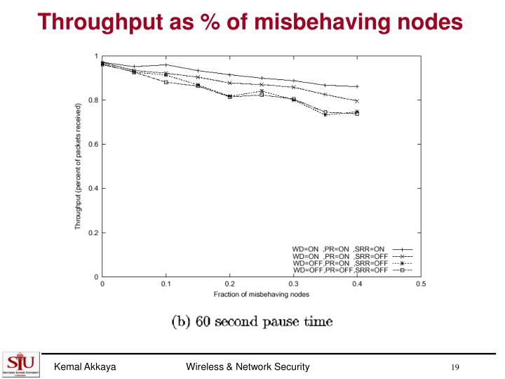 Throughput as % of misbehaving nodes