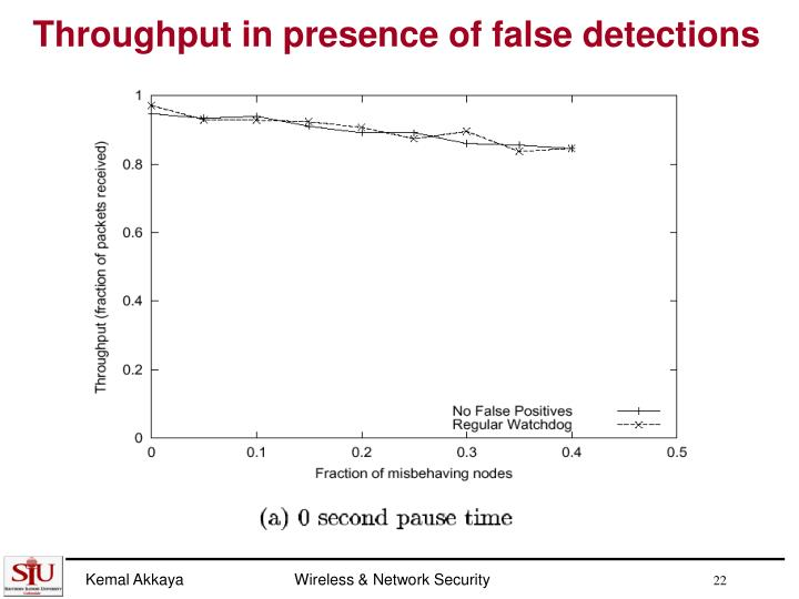 Throughput in presence of false detections