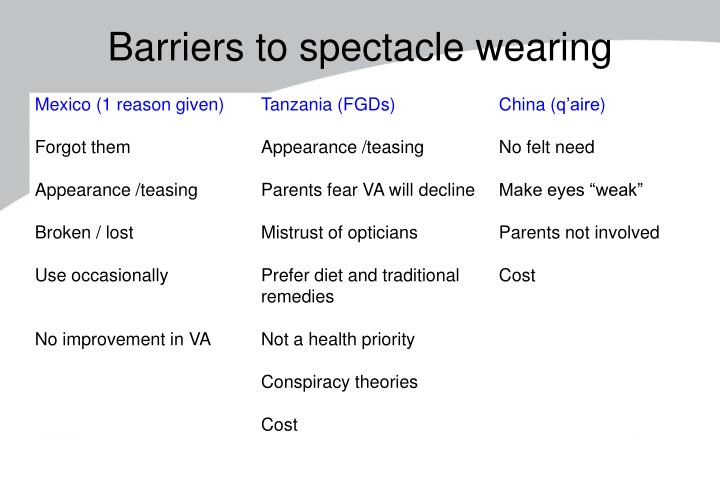 Barriers to spectacle wearing
