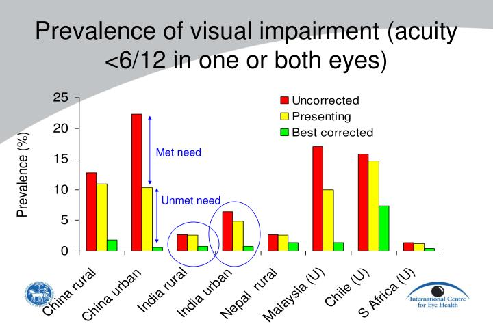Prevalence of visual impairment (acuity <6/12 in one or both eyes)