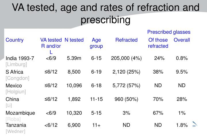 VA tested, age and rates of refraction and prescribing