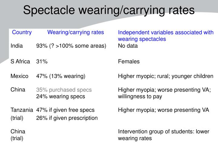 Spectacle wearing/carrying rates